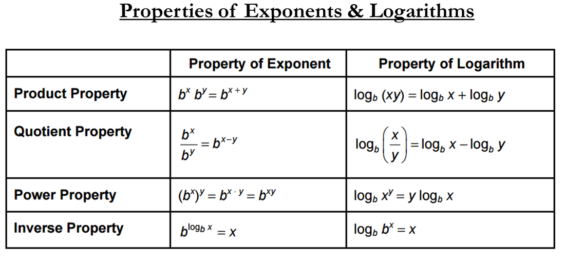 Logarithmic Functions Graphs Properties MATHGOTSERVED – Properties of Logarithms Worksheet